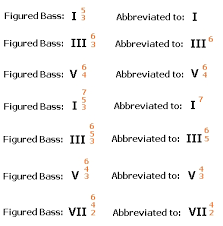 Figured Bass Chart Figured Bass Stopping By Woods