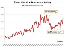 Foreclosure Activity Increases 1 In August According To