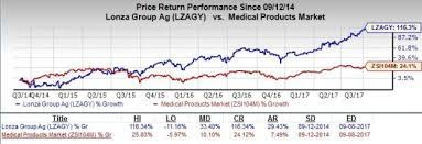 Lonza Share Price Chart 5 Top Ranked Medtech Growth Stocks For Solid Returns Nasdaq
