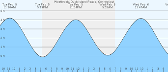 Westbrook Duck Island Roads Ct Tides Marineweather Net