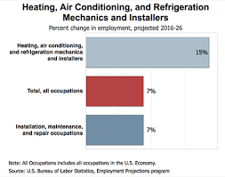 Heating Air Conditioning And Refrigeration Mechanics And Installers Hvac Careers Outlook Salary Requirements