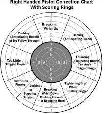 Trigger Control Chart 67 Reasonable Pistol Aim Correction Chart