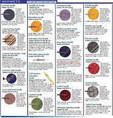 Schmetz Needle Size Chart Twin Needles 6 Titanium Needles