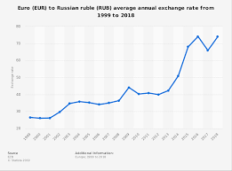 Euro To Dollar 2013 Chart Eur Rub Average Annual Exchange Rate 1999 2018 Statista