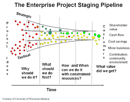 The Enterprise Staging Project Pipeline