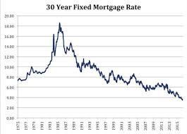 Mortgage Interest Rates Over Time Trade Setups That Work