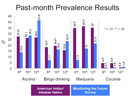 Alcohol Abuse Chart Substance Use In American Indian Youth Is Worse Than We