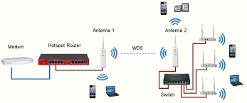 building an hotspot wi fi network wds radio bridge using two antennas