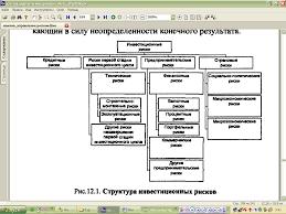Реферат Управление рисками проекта ru Управления рисками проекта курсовая