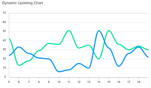 Real Time Chart Vue Line Charts Examples Apexcharts Js