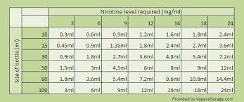 Vape Juice Nicotine Chart A Basic Guide To Adding Nicotine To Your E Liquids