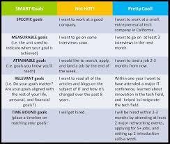 long term and short term career goals examples short and long term goals essay examples
