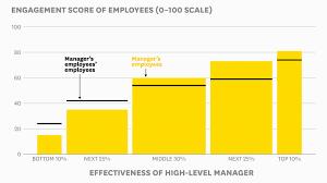 a x matrix explains good vs great leadership video good leadership is contagious
