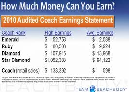 How Is It Possible For A Beachbody Coach To Earn A Million