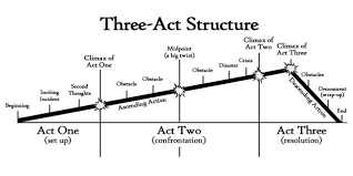 Plot Structure How To Plan Your Novel Using The Three Act Structure