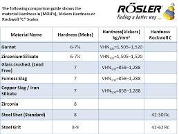 Rockwell Hardness Chart For Metals Vickers Hardness Chart Metals Bedowntowndaytona Com