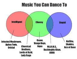 Music You Like Music I Like Venn Diagram Dance Music Venn Diagram Showing The Types Of Dance Music