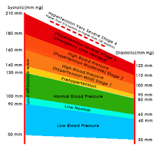 Stages Of Hypertension Chart Blood Pressure Chart Bp Chart E Tools Age