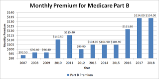 A Foolish Take How Medicare Premiums Have Soared Over Time