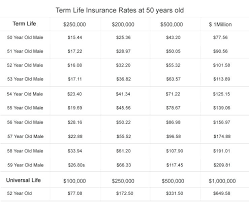 term life insurance quote plus term life insurance at age 45 plus term life insurance term life insurance quote
