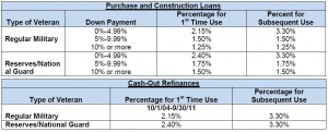 Va Funding Fee Chart Va Funding Fee Explained Va Irrrl