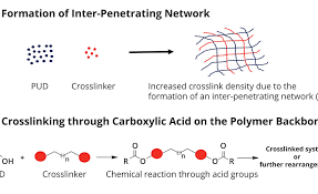 Crosslinking Polyurethane Dispersions 2018 09 06 Pci