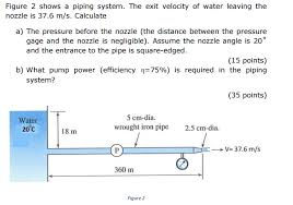 the exit velocity of water leaving the nozzle is