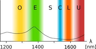 Dwdm Wavelengths Chart Cwdm Dwdm Channels