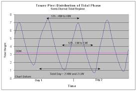Tide Chart For Cedar Key Florida 22 Memorable Chart Datums