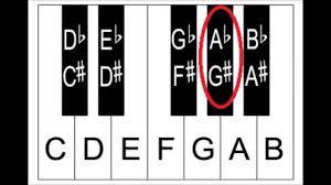 Enharmonic Equivalent Chart Piano Notes Enharmonic Equivalents Sharps And Flats On The Piano Keyboard