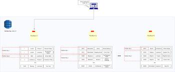 Aws Dynamodb Design Dynamodb Data Modeling Expedia Group Technology Medium