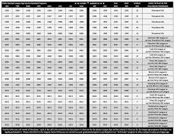 2019 Baseball Age Chart