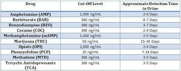 Icup Drug Test 10 Ad