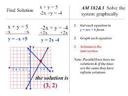 am 182 3 solve the system graphically x y 5 2x y