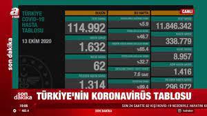 Son dakika! 13 Ekim koronavirüs rakamları açıklandı | Video videosunu izle  | Son