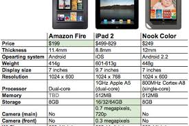 Just For Men Color Chart Amazon Kindle Fire Vs Ipad 2 Vs Nook Color By The Numbers