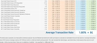 Mastercard Interchange Chart Rates And Pricing And Plugins American Merchant Brokers