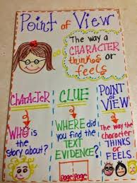 29 Rigorous Authors Point Of View Anchor Chart
