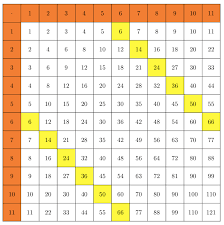 tikz pgf - Automatically generate multiplication table and colour ...