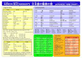 Adjectives Chart Pdf File Amb Japanese Verbs Pdf Wikipedia