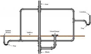 Kitchen Sink Plumbing Vent Diagram Kitchen Design Ideas And - Bathroom plumbing layout