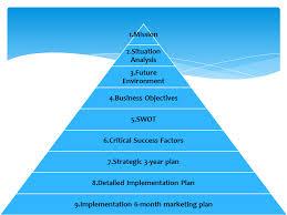 Strategic Planning Process Chart Strategic Planning Template Strategic Planning And