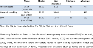 Ib Exam Score University Ranking And Gpa Download Table