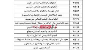 تنسيق الدبلومات الفنية 2021 2022 الكليات والمعاهد المتاحة لطلاب التعليم  الفني - موقع صباح مصر