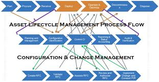 Asset Management Process Flow Chart Diagram Lifecycle