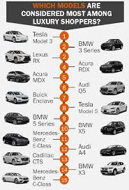 Bmw E Series Chart Tesla Writes The Luxury Vehicle Story In Q2 2019 Kelley Blue