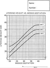 Intrauterine Growth Restriction Danforths Obstetrics