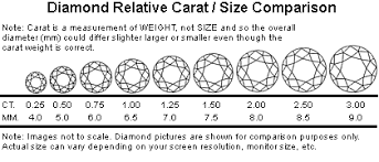 Carat Weight Chart Diamond Carat Weight Jewelry News