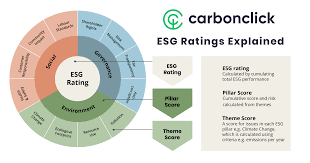 What is ESG and why is it important? | by Jan Czaplicki | CarbonClick