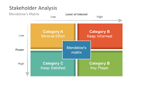 industry analysis template stakeholder analysis matrix diagram ppt slidemodel